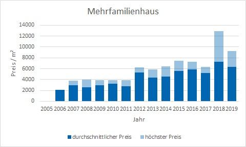 München - Ramersdorf Mehrfamilienhaus kaufen verkaufen Preis Bewertung Makler www.happy-immo.de