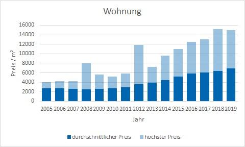 München - Ramersdorf Wohnung kaufen verkaufen Preis Bewertung Makler www.happy-immo.de