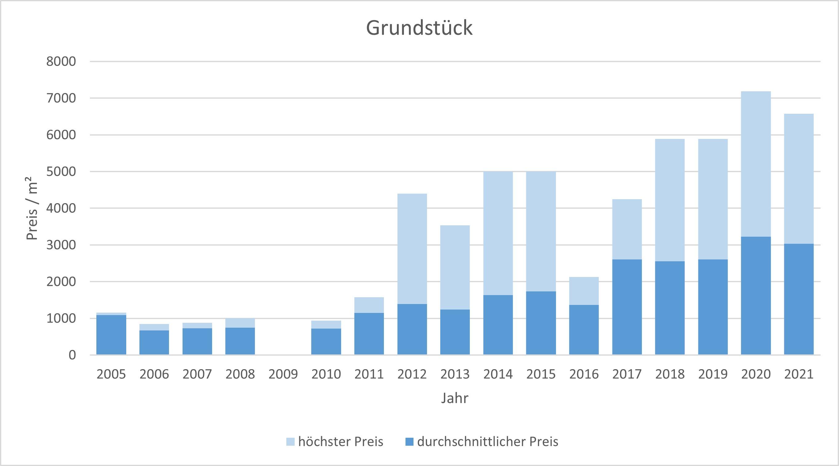 München - Ramersdorf Grundstück kaufen verkaufen Preis Bewertung Makler 2019 2020 2021 www.happy-immo.de