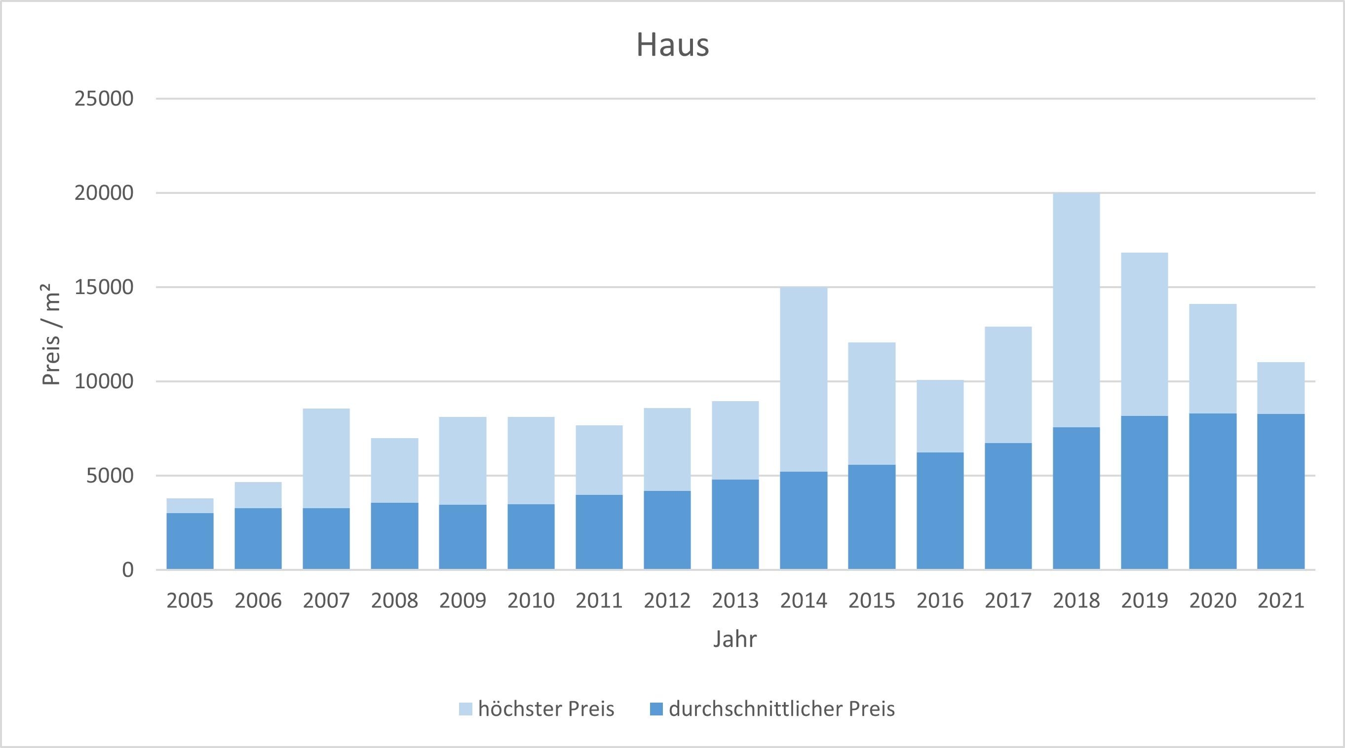 München - Ramersdorf Haus kaufen verkaufen Preis Bewertung Makler 2019 2020 2021 www.happy-immo.de
