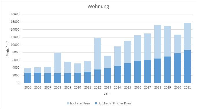 München - Ramersdorf Wohnung kaufen verkaufen Preis Bewertung Makler 2019 2020 2021 www.happy-immo.de