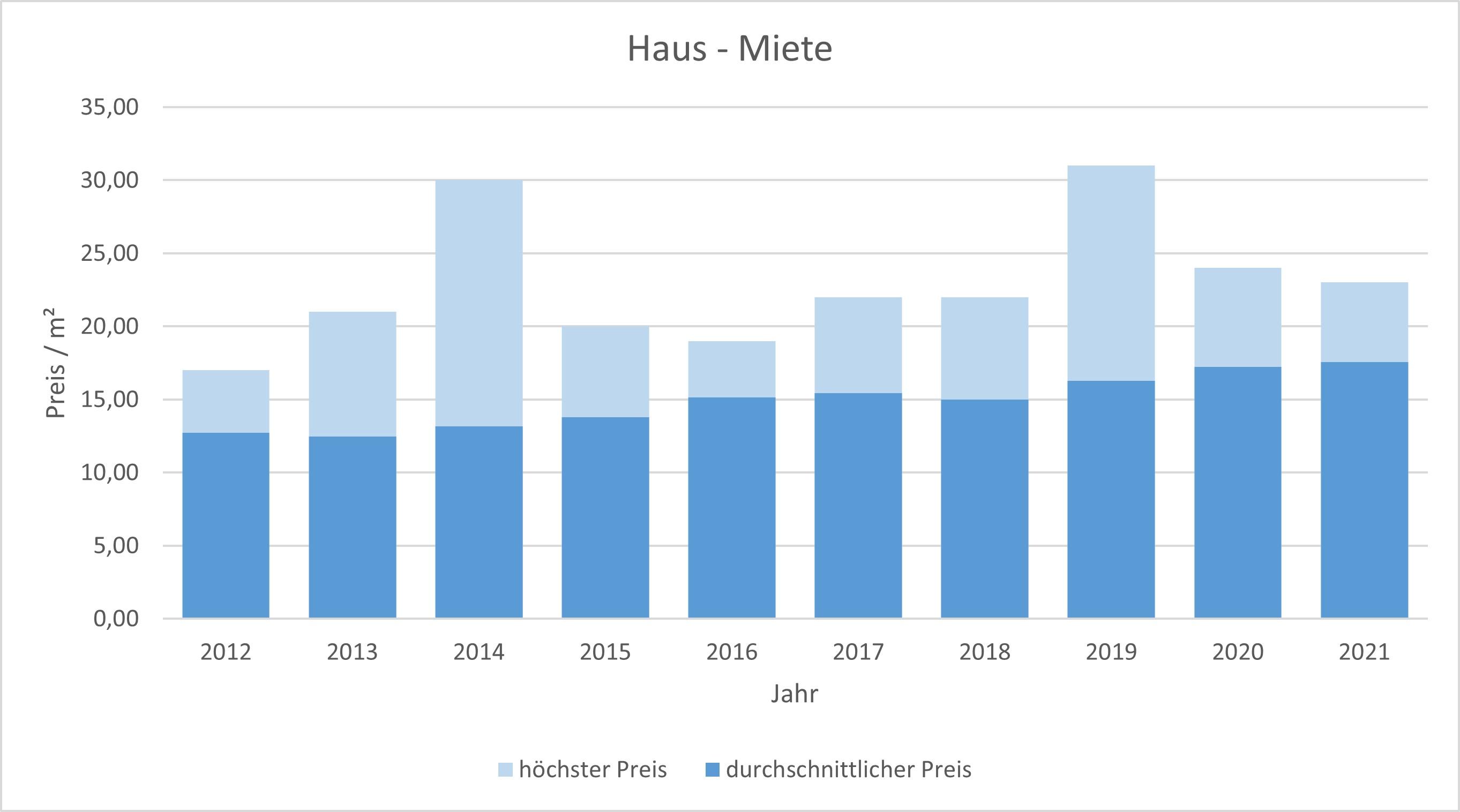 München - Ramersdorf Haus mieten vermieten Preis Bewertung Makler 2019 2020 2021 www.happy-immo.de