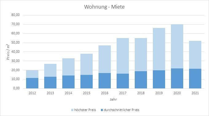 München - Ramersdorf Wohnung mieten vermieten Preis Bewertung Makler 2019 2020 2021 www.happy-immo.de