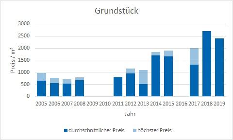 München - Riem Grundstück kaufen verkaufen Preis Bewertung Makler www.happy-immo.de