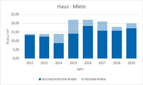 München - Riem Haus mieten vermieten Preis Bewertung Makler www.happy-immo.de