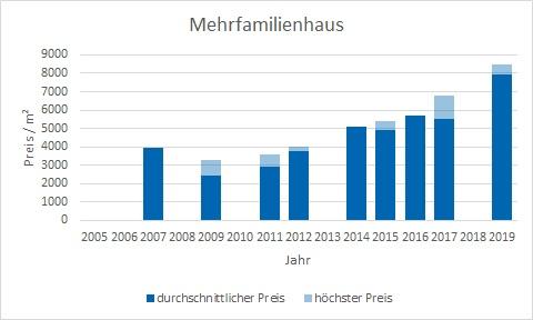 München - Riem Mehrfamilienhaus kaufen verkaufen Preis Bewertung Makler www.happy-immo.de