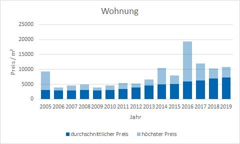 München - Riem Wohnung kaufen verkaufen Preis Bewertung Makler www.happy-immo.de