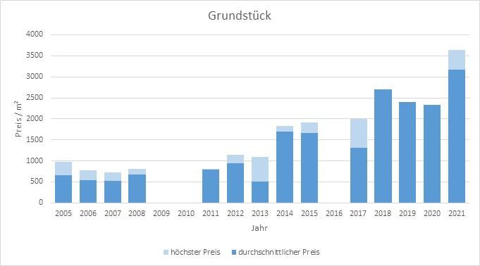 München - Riem Grundstück kaufen verkaufen Preis Bewertung Makler 2019 2020 2021 www.happy-immo.de