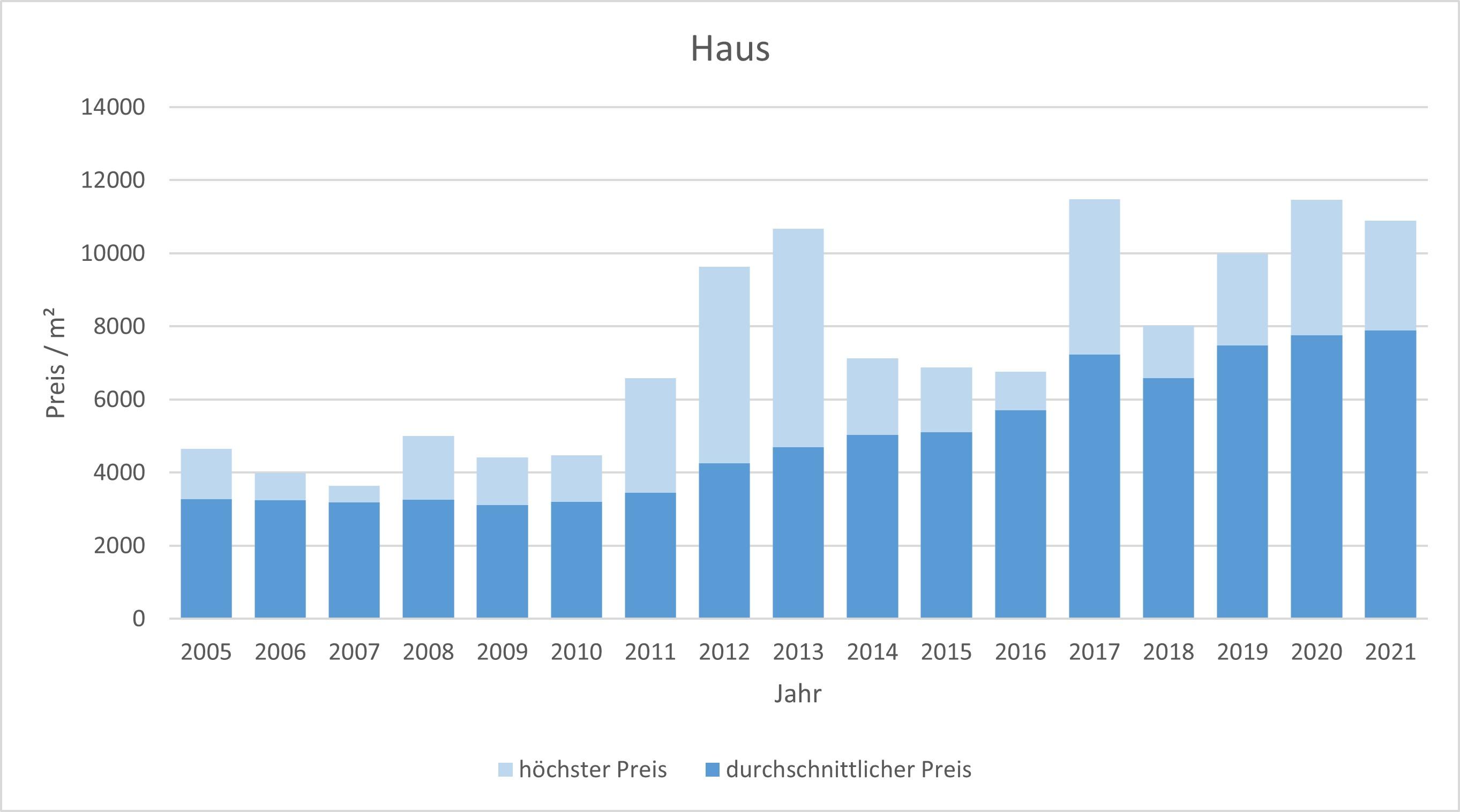 München - Riem Haus kaufen verkaufen Preis Bewertung Makler www.happy-immo.de 2019 2020 2021