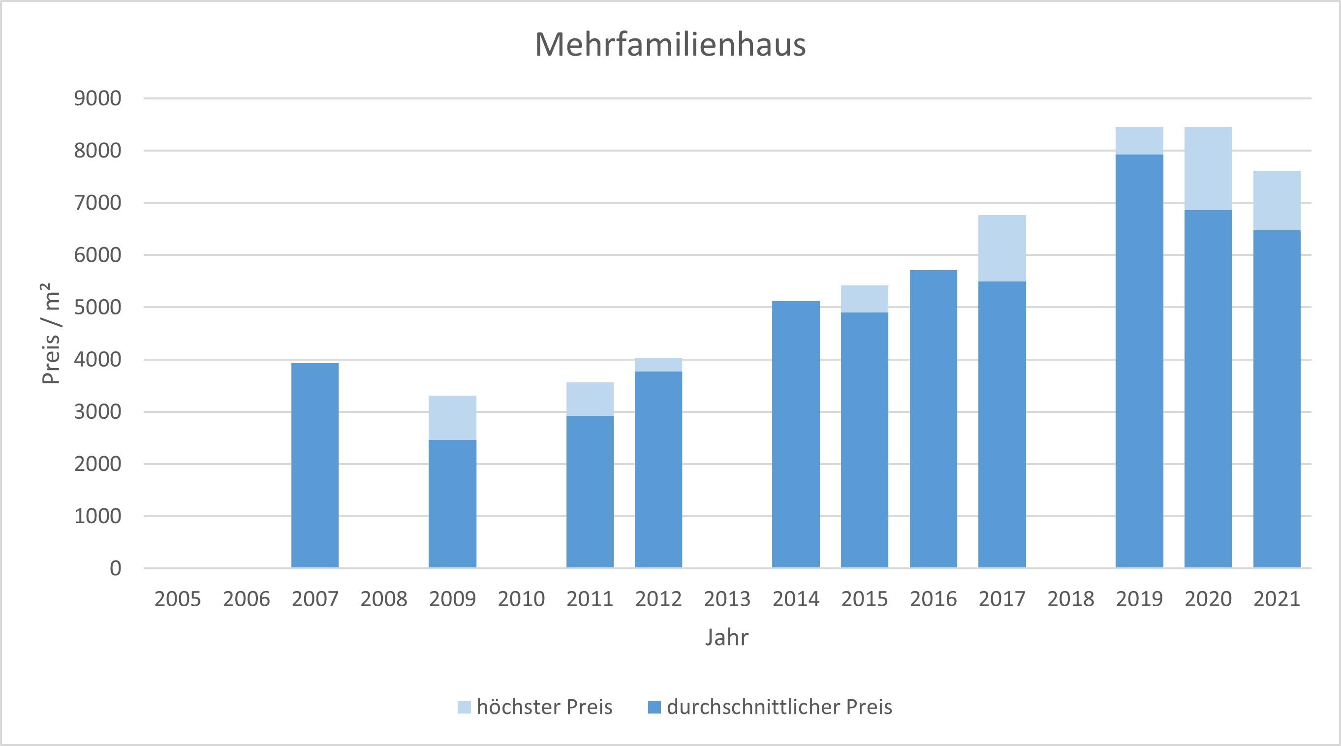 München - Riem Mehrfamilienhaus kaufen verkaufen Preis Bewertung Makler 2019 2020 2021 www.happy-immo.de