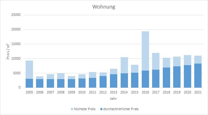 München - Riem Wohnung kaufen verkaufen Preis Bewertung Makler www.happy-immo.de 2019 2020 2021