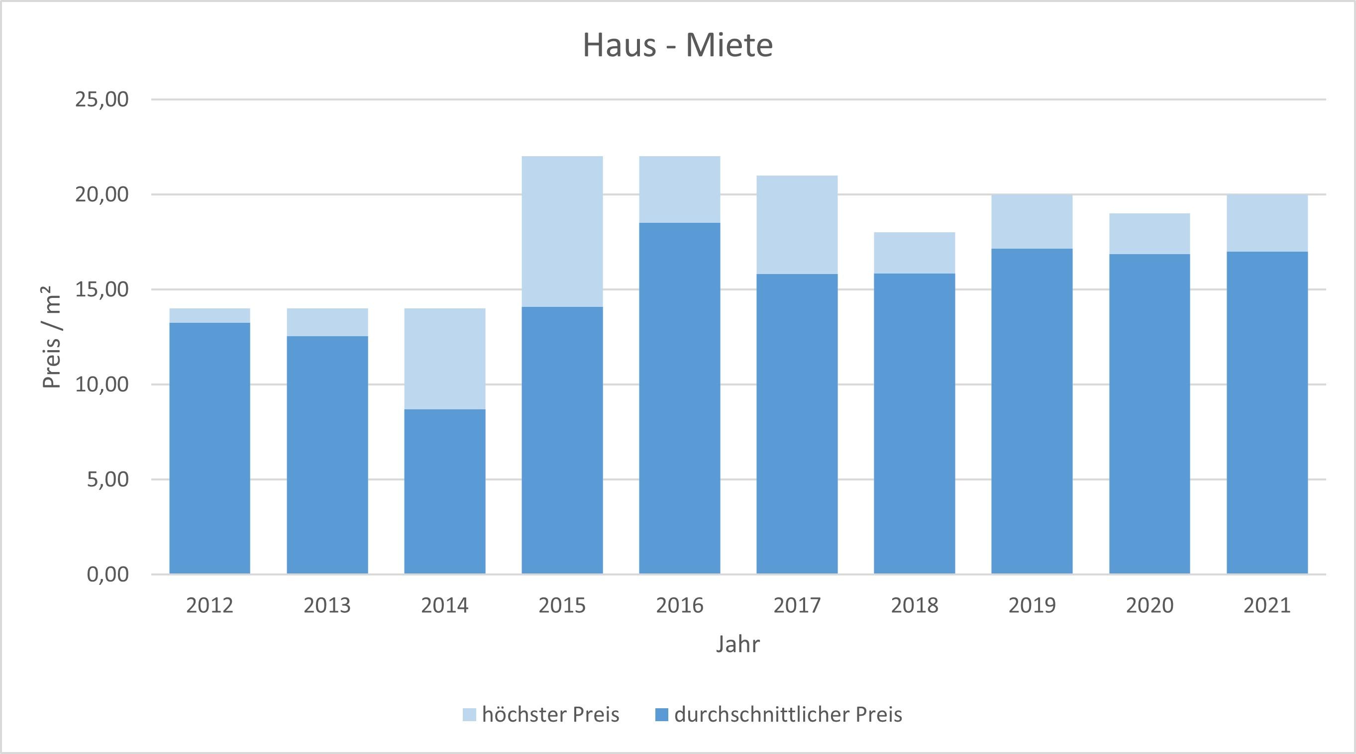München - Riem Haus mieten vermieten Preis Bewertung Makler www.happy-immo.de 2019 2020 2021
