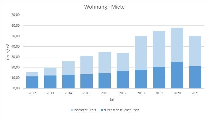München - Riem Wohnung mieten vermieten  Preis Bewertung Makler www.happy-immo.de 2019 2020 2021