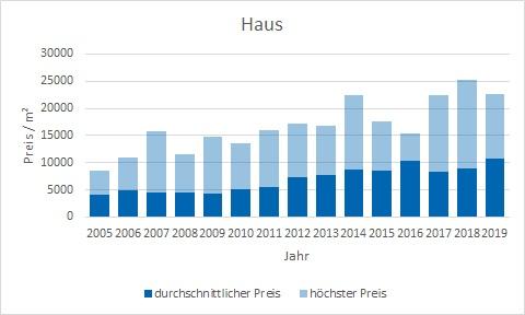 München - Schwabing Haus kaufen verkaufen Preis Bewertung Makler www.happy-immo.de