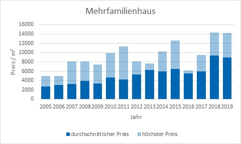 München - Schwabing Mehrfamilienhaus kaufen verkaufen Preis Bewertung Makler www.happy-immo.de