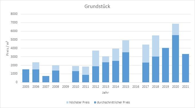 München - Schwabing Grundstück kaufen verkaufen Preis Bewertung Makler www.happy-immo.de