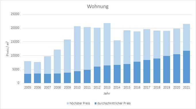München - Schwabing Wohnung kaufen verkaufen Preis Bewertung Makler www.happy-immo.de