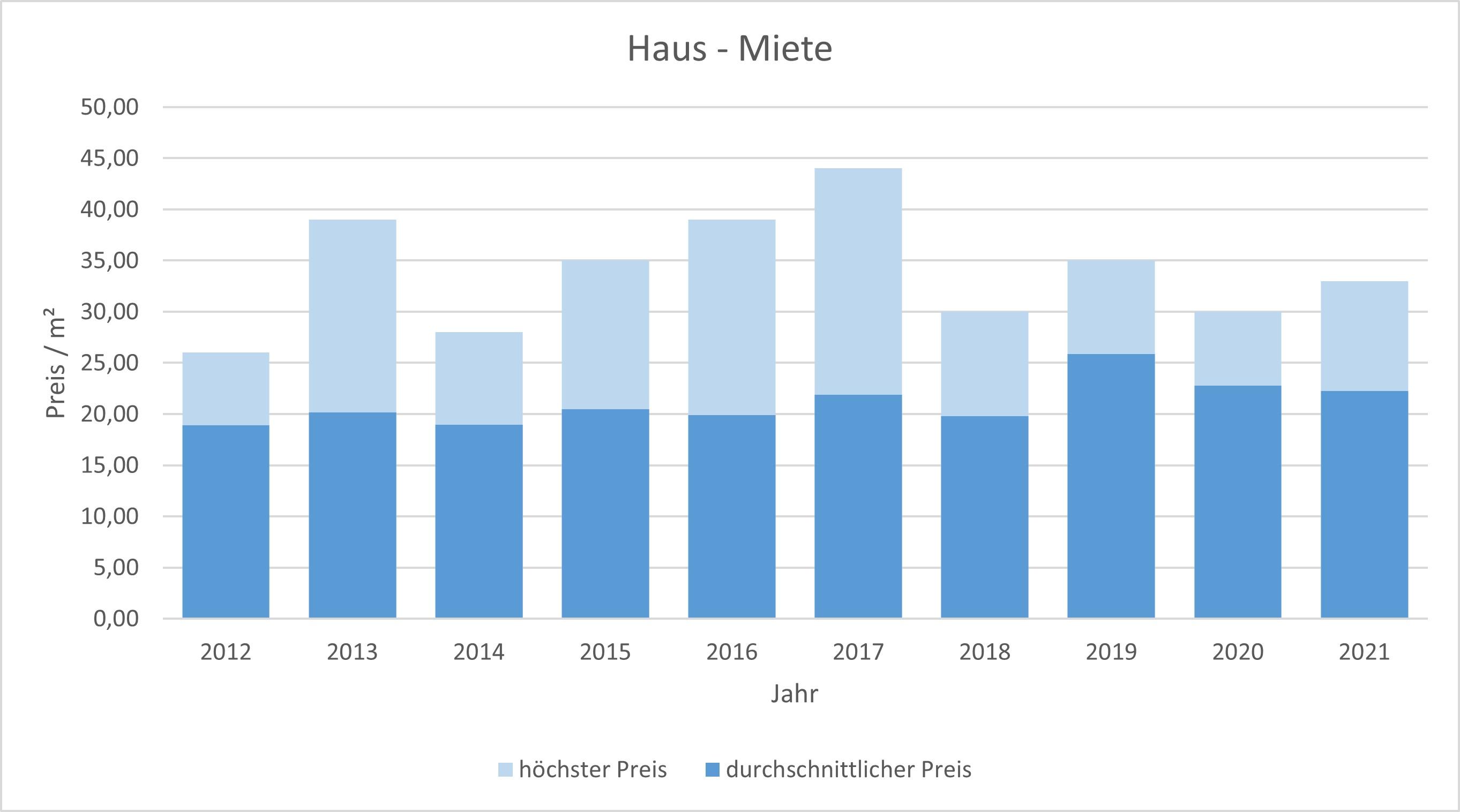 München - Schwabing Haus mieten vermieten Preis Bewertung Makler www.happy-immo.de