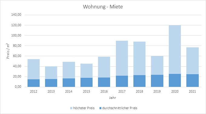 München - Schwabing Wohnung mieten vermieten  Preis Bewertung Makler www.happy-immo.de