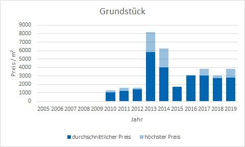 München - Schwanthalerhöhe Grundstück kaufen verkaufen Preis Bewertung Makler www.happy-immo.de