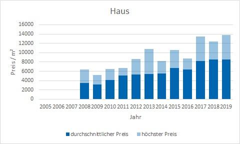 München - Schwanthalerhöhe Haus kaufen verkaufen Preis Bewertung Makler www.happy-immo.de