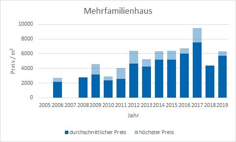 München - Schwanthalerhöhe Mehrfamilienhaus kaufen verkaufen Preis Bewertung Makler www.happy-immo.de