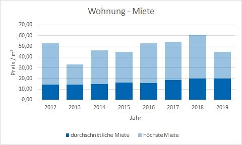 München - Schwanthalerhöhe Wohnung mieten vermieten Preis Bewertung Makler www.happy-immo.de