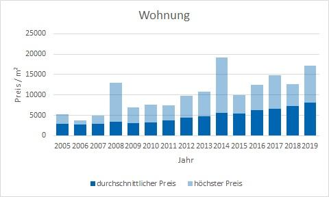 München - Schwanthalerhöhe Wohnung kaufen verkaufen Preis Bewertung Makler www.happy-immo.de