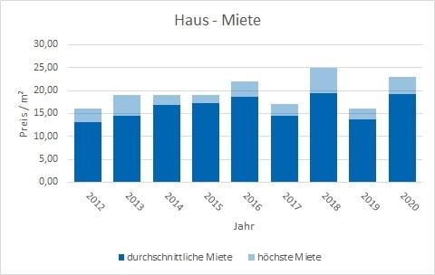 München - Schwanthalerhöhe Haus mieten vermieten Preis Bewertung Makler www.happy-immo.de