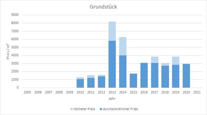 München - Schwanthalerhöhe Grundstück kaufen verkaufen Preis Bewertung 2019 2020 2021 Makler www.happy-immo.de