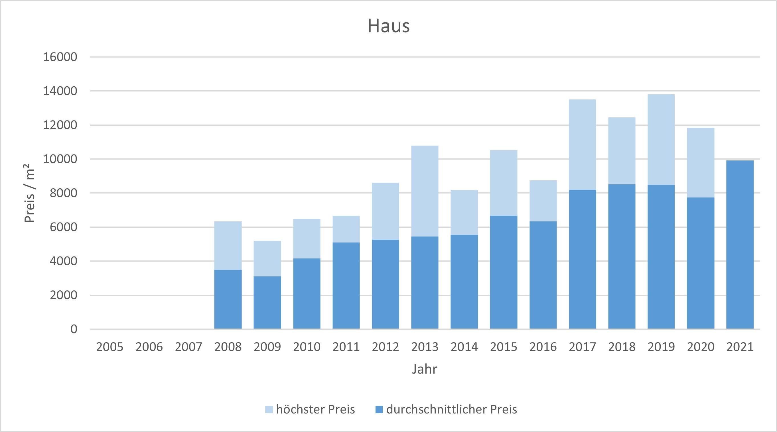 München - Schwanthalerhöhe Haus kaufen verkaufen Preis Bewertung Makler 2019 2020 2021 www.happy-immo.de
