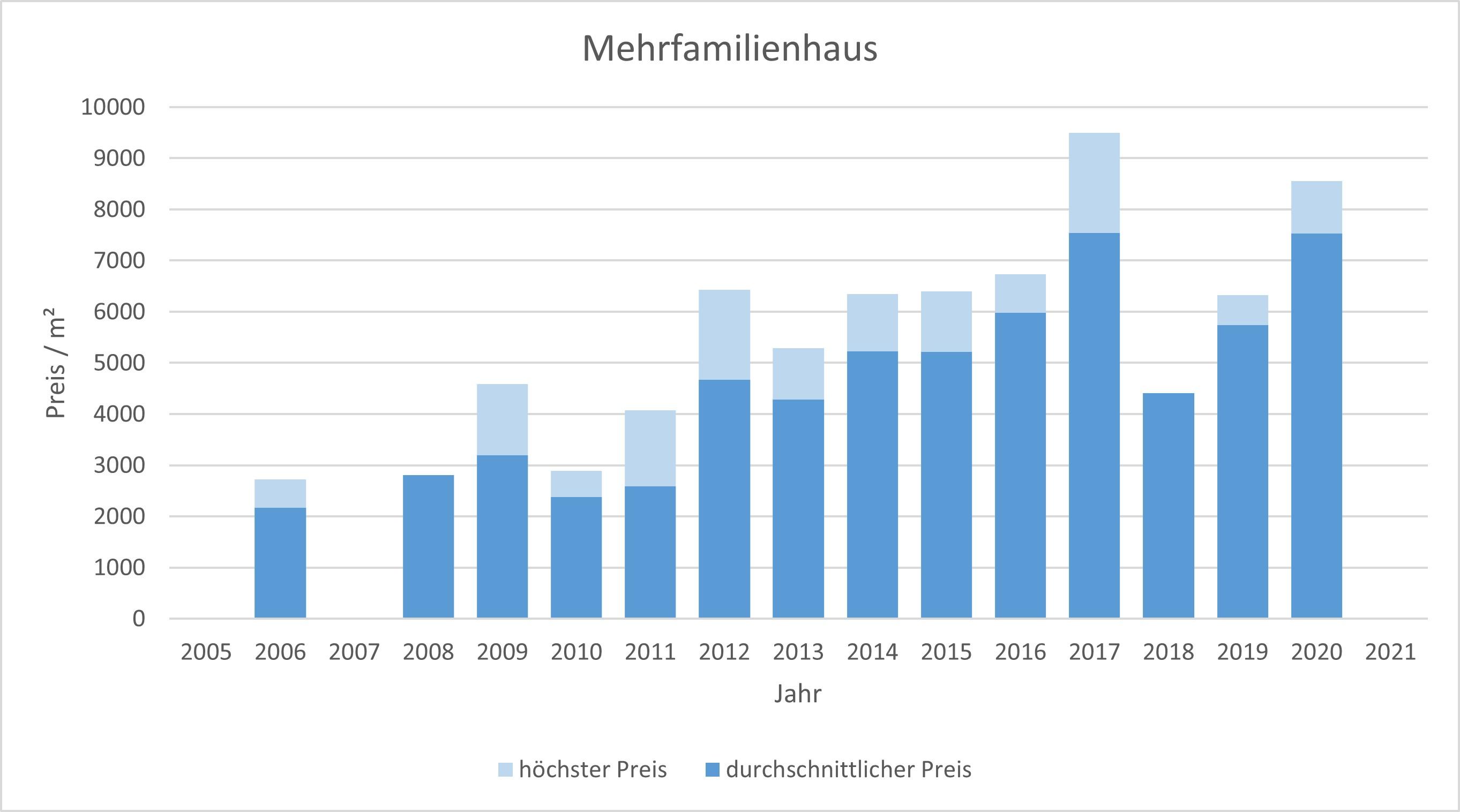 München - Schwanthalerhöhe Mehrfamilienhaus kaufen verkaufen Preis Bewertung 2019 2020 2021 Makler www.happy-immo.de