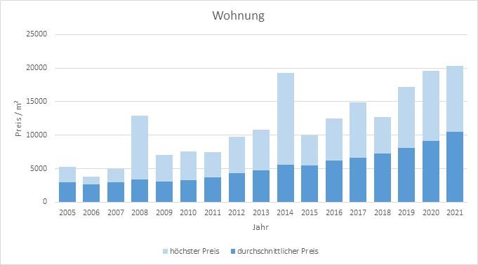 München - Schwanthalerhöhe Wohnung kaufen verkaufen Preis Bewertung Makler 2019 2020 2021 www.happy-immo.de