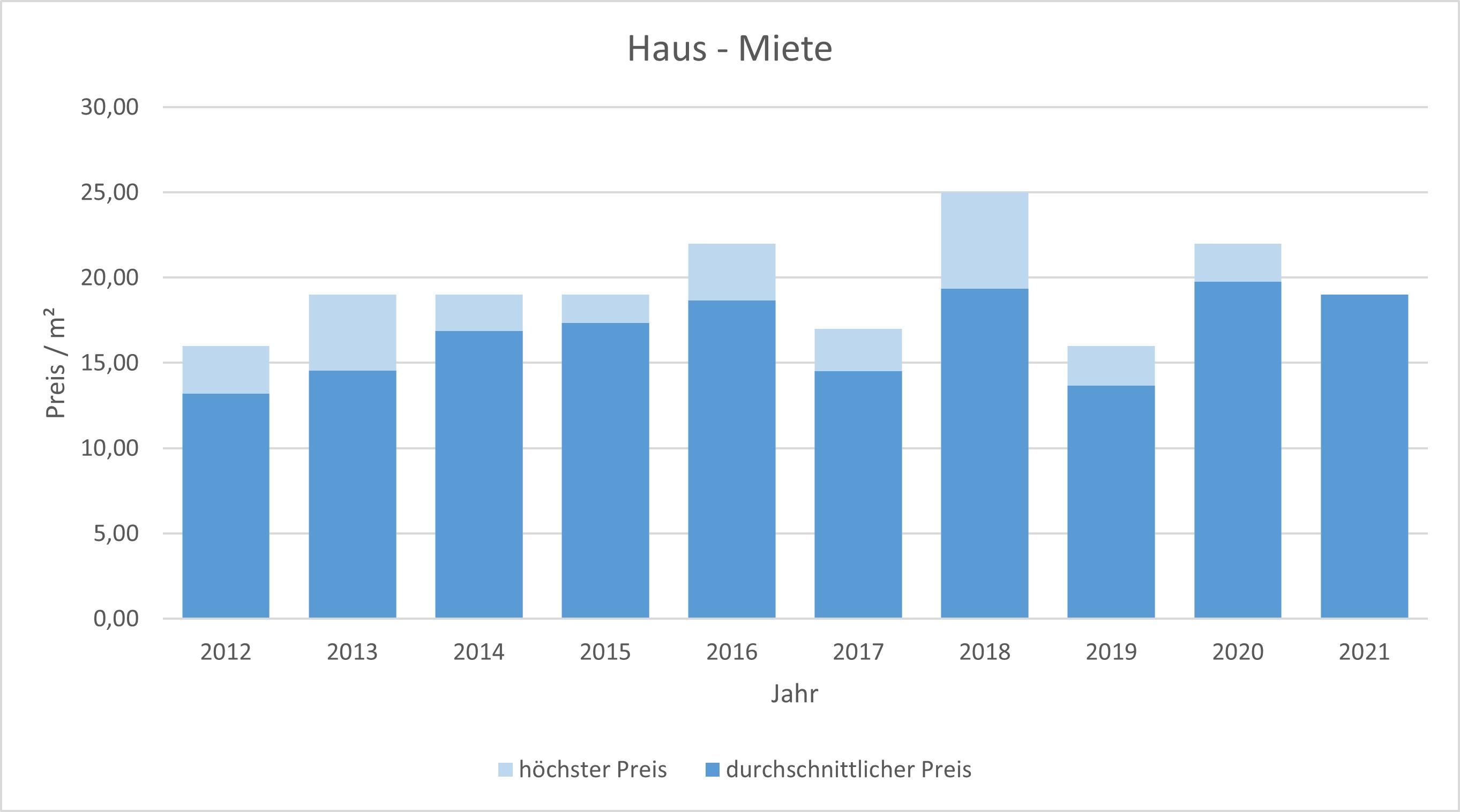 München - Schwanthalerhöhe Haus mieten vermieten Preis Bewertung Makler 2019 2020 2021 www.happy-immo.de