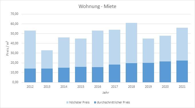 München-Schwanthalerhöhe-Wohnung-Haus-Mieten-Vermieten-Makler 2019 2020 2021