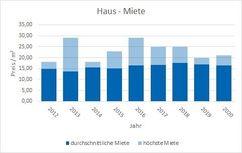 München - Sendling Haus mieten vermieten Preis Bewertung Makler www.happy-immo.de