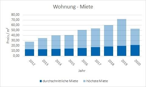 München - Sendling Wohnung mieten vermieten Preis Bewertung Makler www.happy-immo.de