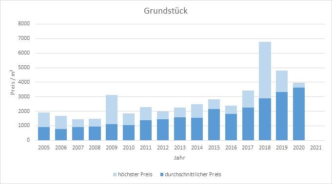 München - Sendling Grundstück kaufen verkaufen Preis Bewertung Makler www.happy-immo.de