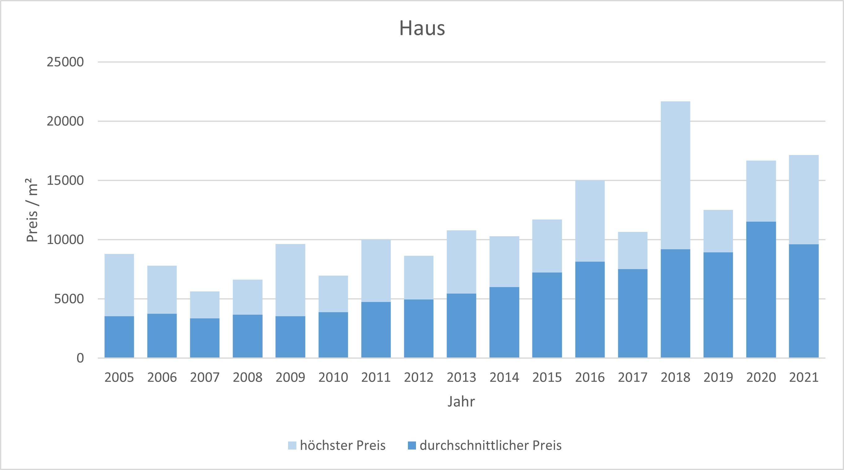München - Sendling Haus kaufen verkaufen Preis Bewertung Makler www.happy-immo.de