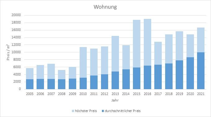 München - Sendling Wohnung kaufen verkaufen Preis Bewertung Makler www.happy-immo.de