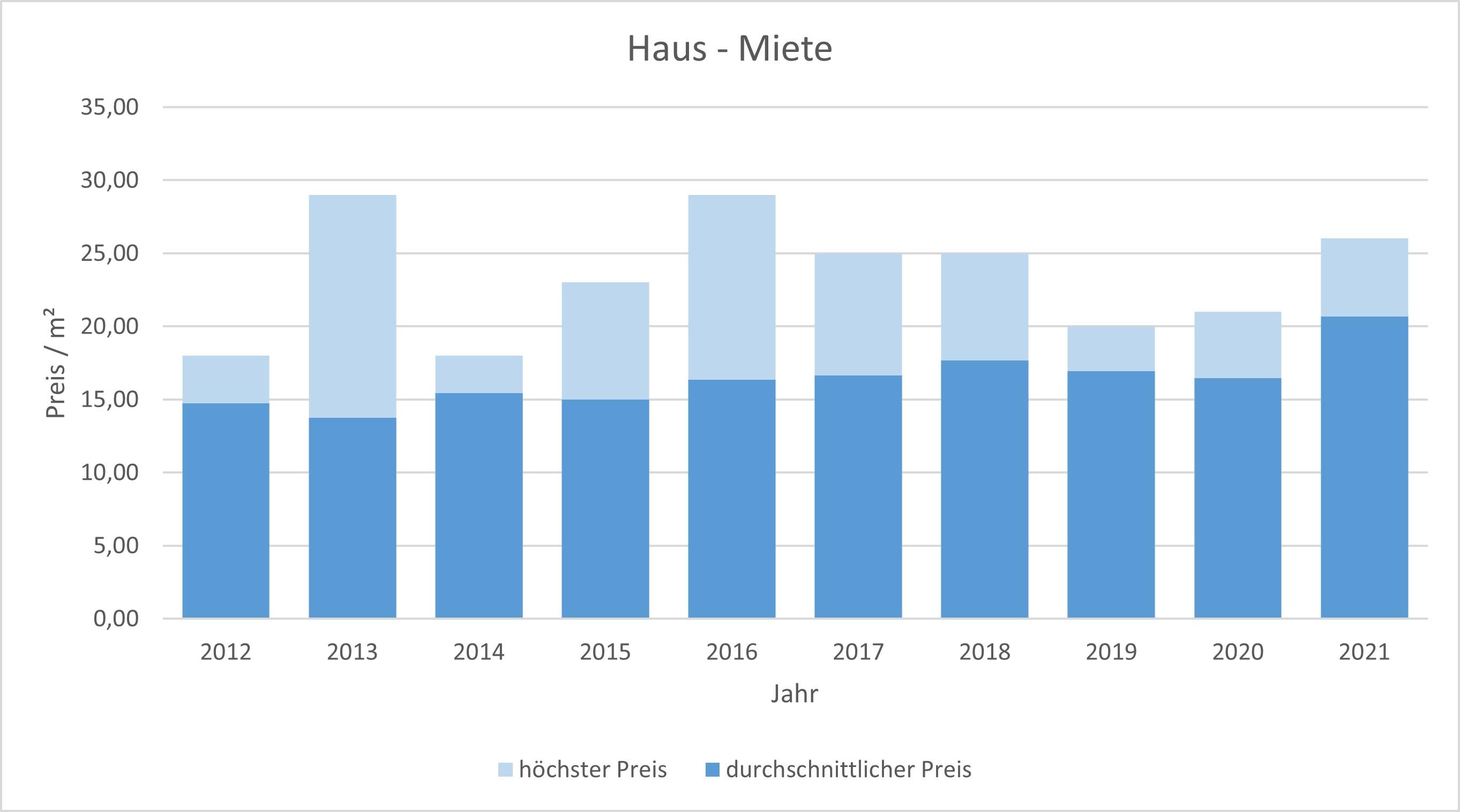 München - Sendling Haus mieten vermieten Preis Bewertung Makler www.happy-immo.de 2019 2020 2021