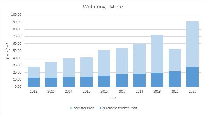 München-Sendling-Wohnung-Haus-Mieten-Vermieten-Makler 2019 2020 2021