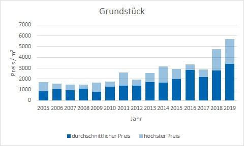 München - Solln Grundstück kaufen verkaufen Preis Bewertung Makler www.happy-immo.de