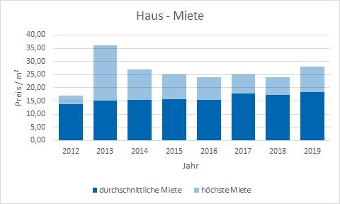 München - Solln Haus mieten vermieten Preis Bewertung Makler www.happy-immo.de