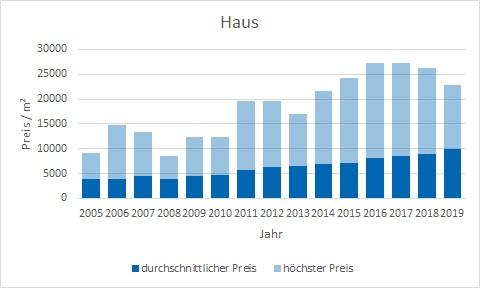 München - Solln Haus kaufen verkaufen Preis Bewertung Makler www.happy-immo.de