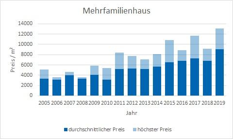 München - Solln Mehrfamilienhaus kaufen verkaufen Preis Bewertung Makler www.happy-immo.de