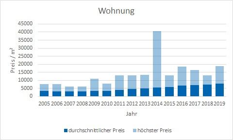 München - Solln Wohnung kaufen verkaufen Preis Bewertung Makler www.happy-immo.de