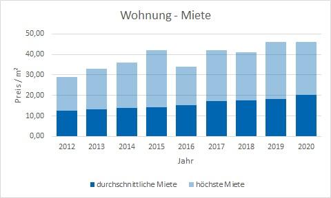 München - Solln Wohnung mieten vermieten Preis Bewertung Makler www.happy-immo.de