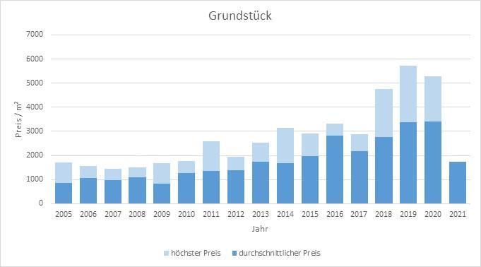 München - Solln Grundstück kaufen verkaufen Preis Bewertung Makler 2019 2020 2021 www.happy-immo.de