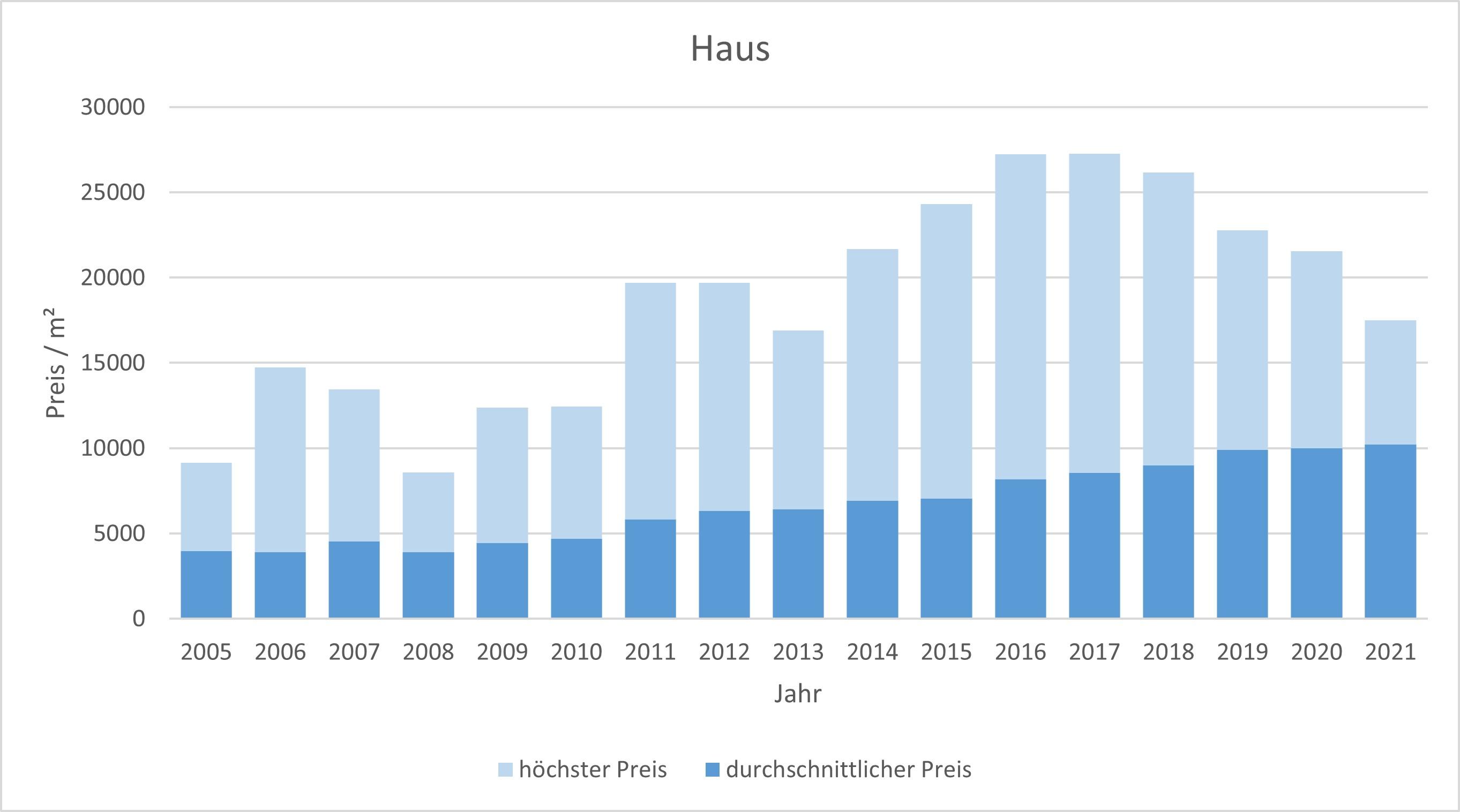 München - Solln Haus kaufen verkaufen Preis Bewertung Makler www.happy-immo.de 2019 2020 2021
